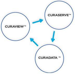 Curaizon - improving healthcare, reducing costs & saving lives
