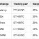 Криптовалютная биржа OKEx запустила бессрочные свопы на Ethereum
