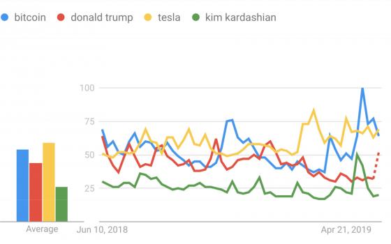 Google Trends: биткоин ищут чаще, чем Дональда Трампа, Кардашьян или Tesla