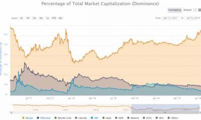 Индекс доминирования биткоина вырос до максимальных показателей с апреля 2017 года